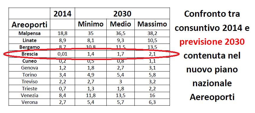 aereoporti nord italia 2014-2030