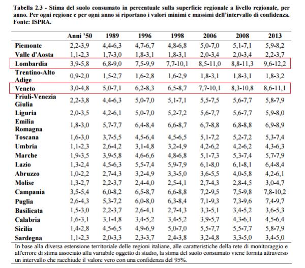consumo suolo per regione 2015 - veneto e lombardia